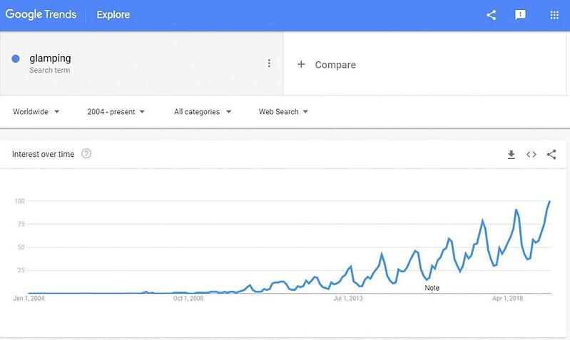 Glamping google search statistics